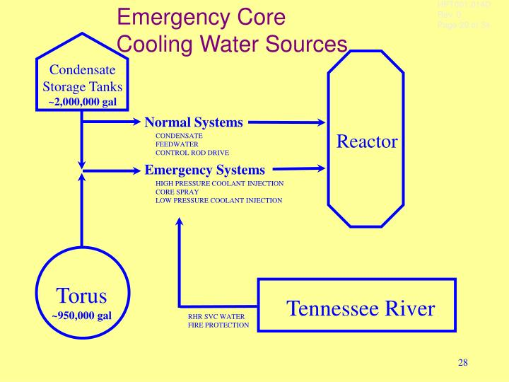 Emergency Core Cooling Water Sources