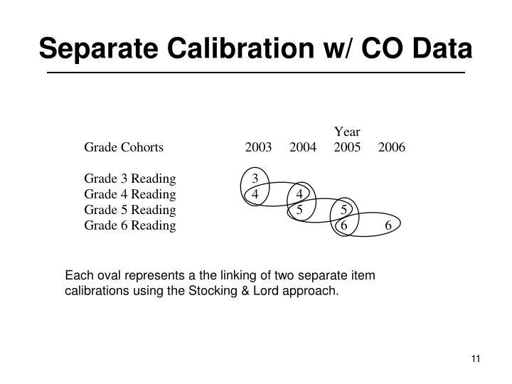 Separate Calibration w/ CO Data