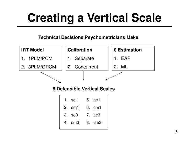 Creating a Vertical Scale