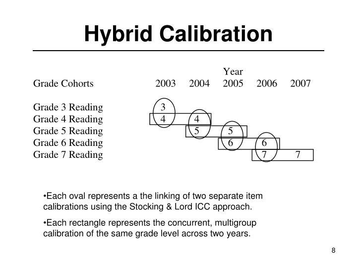 Hybrid Calibration