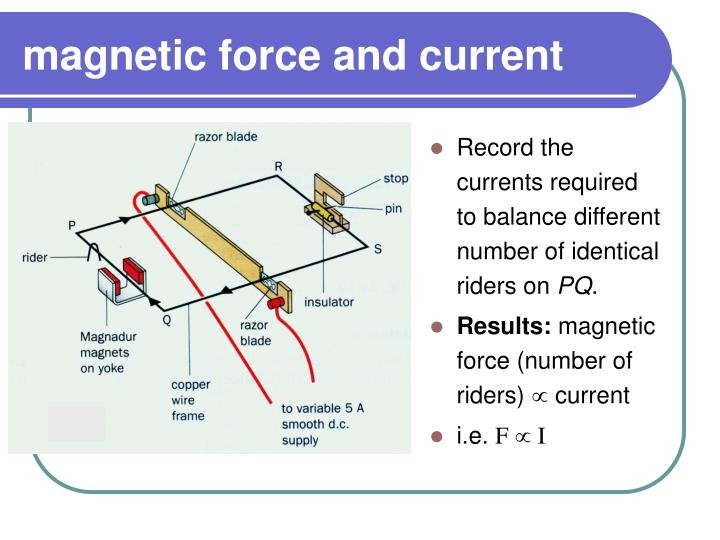 magnetic force and current