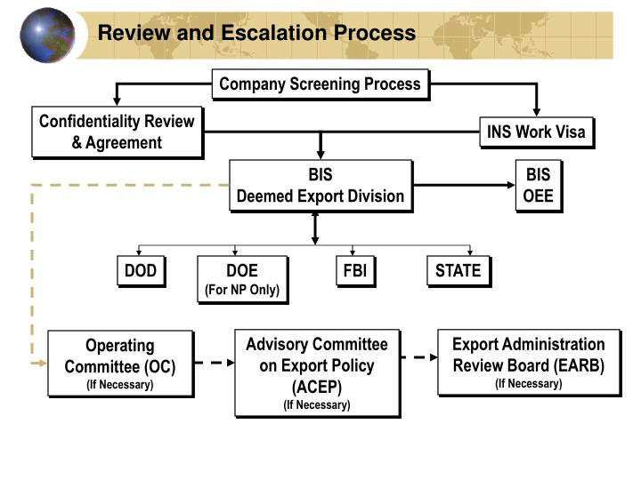 Review and Escalation Process