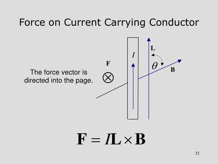 Force on Current Carrying Conductor