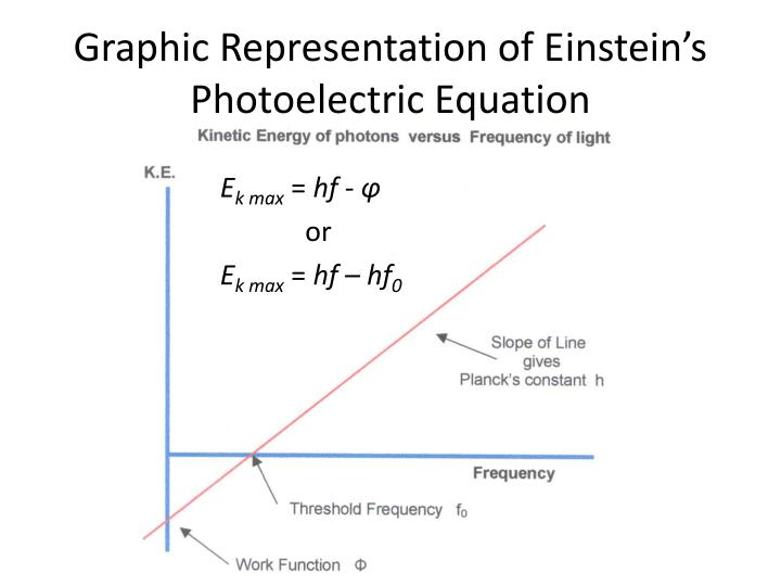 Graphic Representation of Einstein's Photoelectric Equation