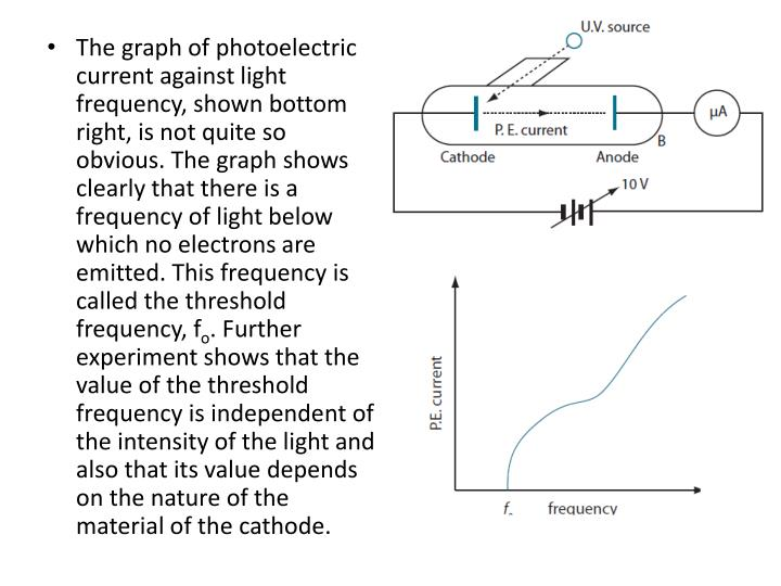 The graph of photoelectric current against