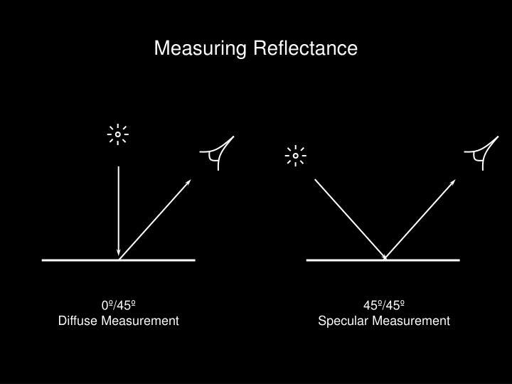 Measuring Reflectance