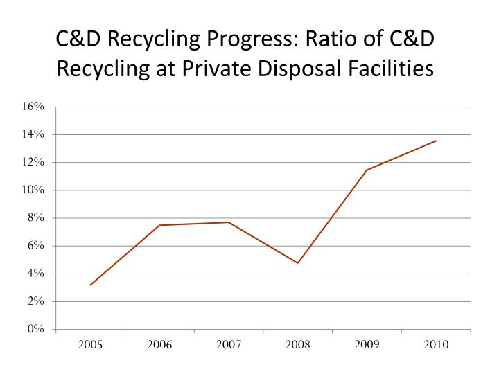 C&D Recycling Progress: Ratio of C&D Recycling at Private Disposal Facilities