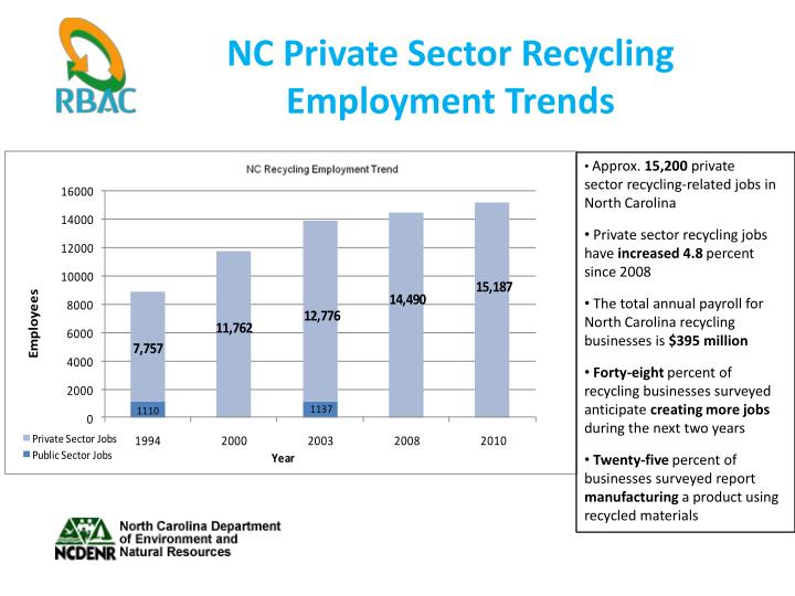 NC Private Sector Recycling Employment Trends