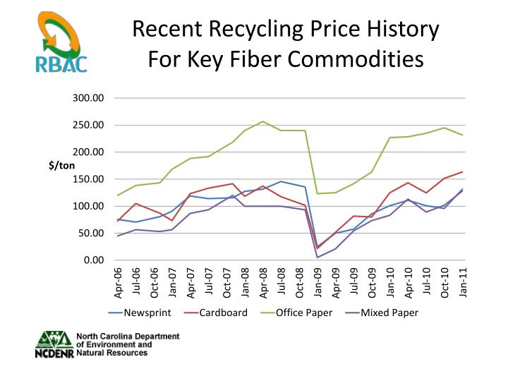 Recent Recycling Price History For Key Fiber Commodities