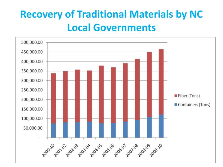 Recovery of Traditional Materials by NC Local Governments