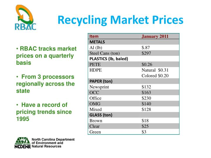 Recycling Market Prices