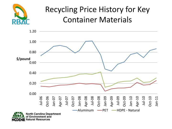 Recycling Price History for Key Container Materials