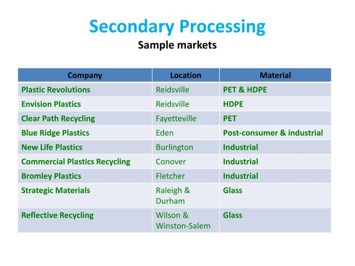 Secondary Processing