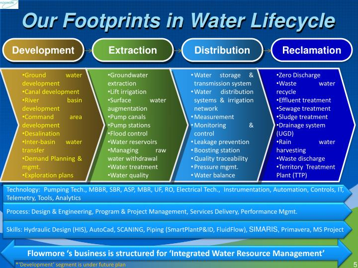 Our Footprints in Water Lifecycle