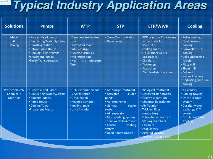 Typical Industry Application Areas