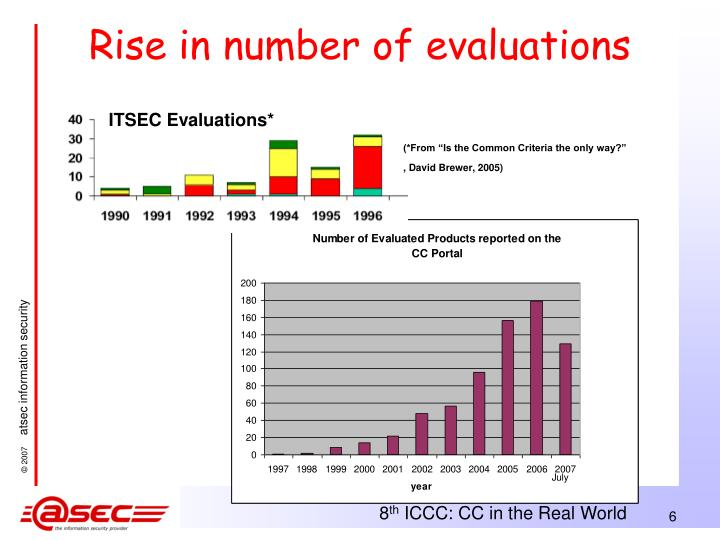 Rise in number of evaluations