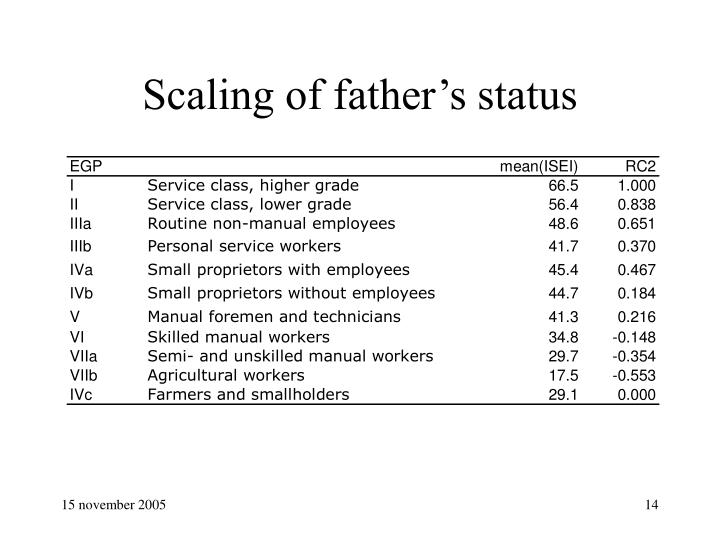 Scaling of father's status