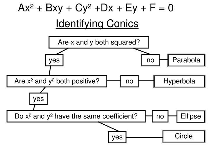Ax² + Bxy + Cy² +Dx + Ey + F = 0