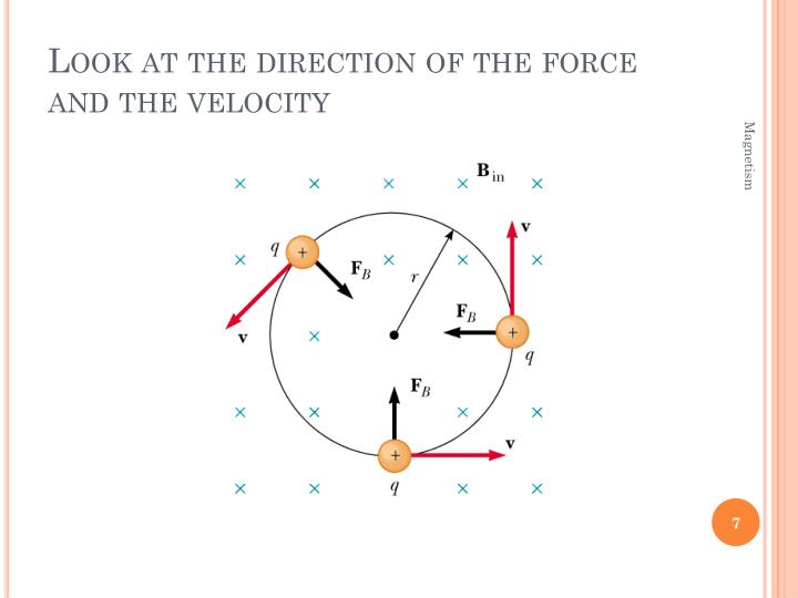 Look at the direction of the force and the velocity