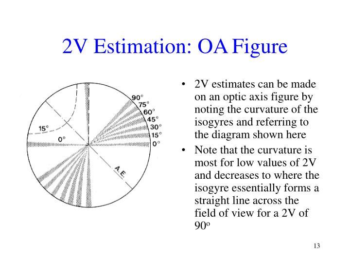 2V Estimation: OA