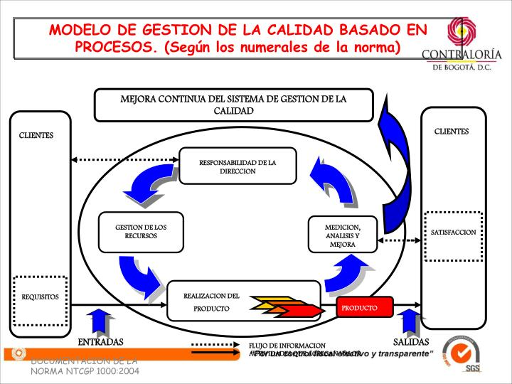 MODELO DE GESTION DE LA CALIDAD BASADO EN PROCESOS. (Según los numerales de la norma)