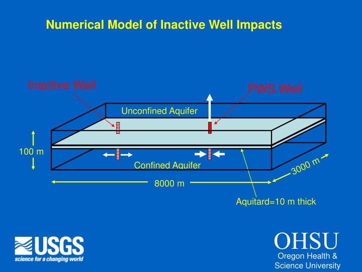 Numerical Model of Inactive Well Impacts