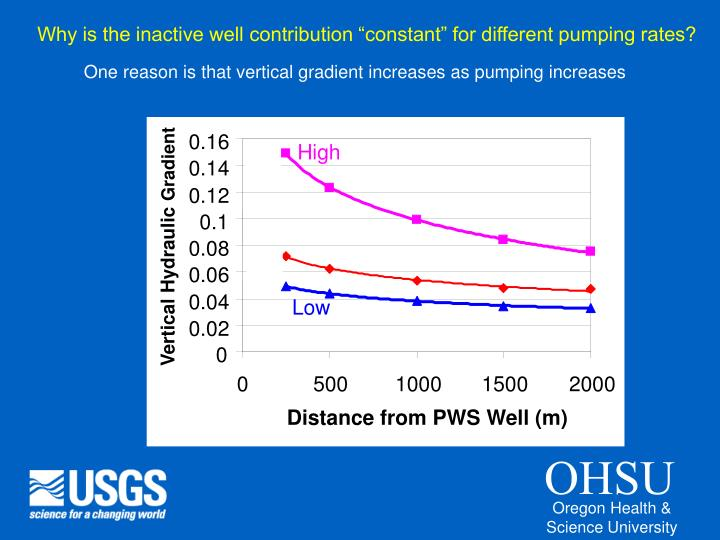 """Why is the inactive well contribution """"constant"""" for different pumping rates?"""
