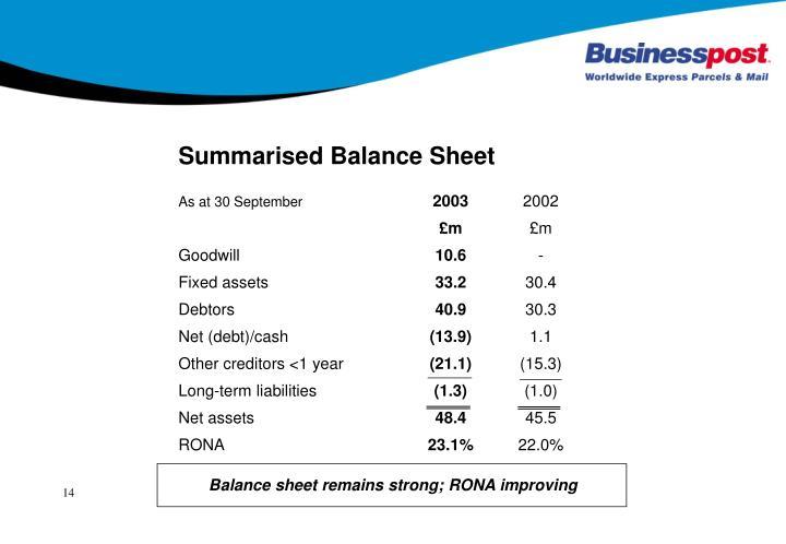 Summarised Balance Sheet