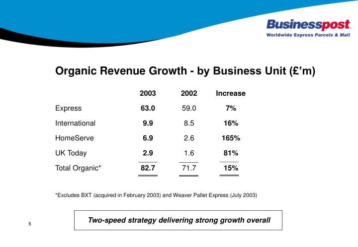 Organic Revenue Growth - by Business Unit (£'m)
