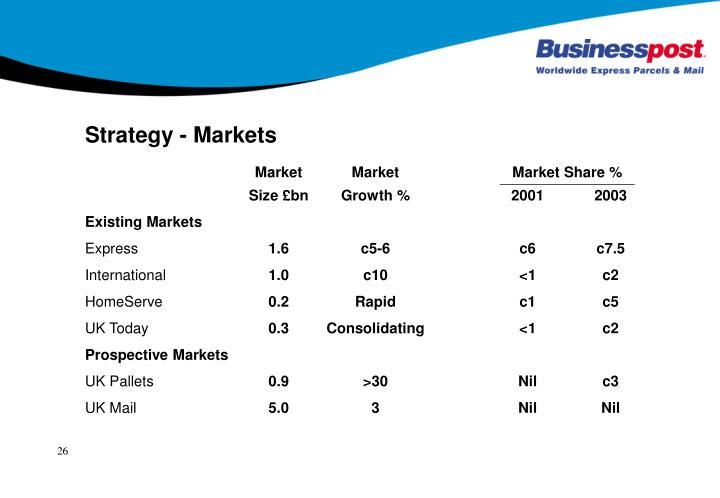 Strategy - Markets