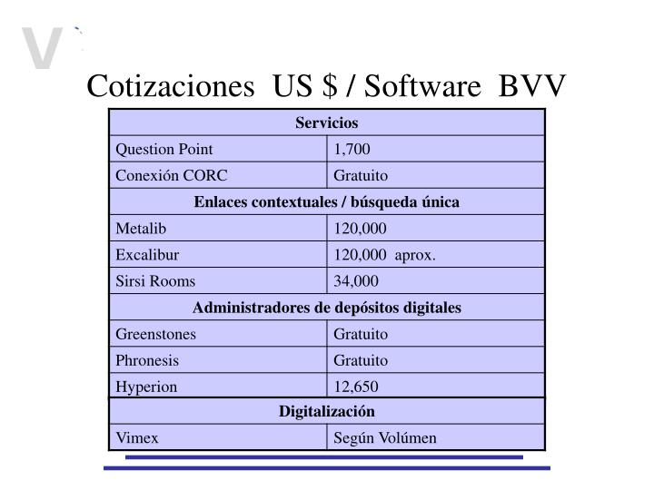 Cotizaciones  US $ / Software  BVV