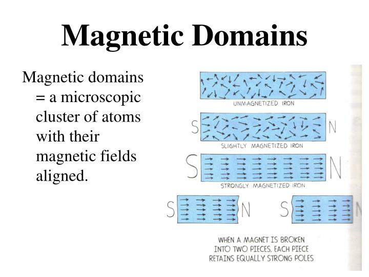 Magnetic domains = a microscopic cluster of atoms with their magnetic fields aligned.