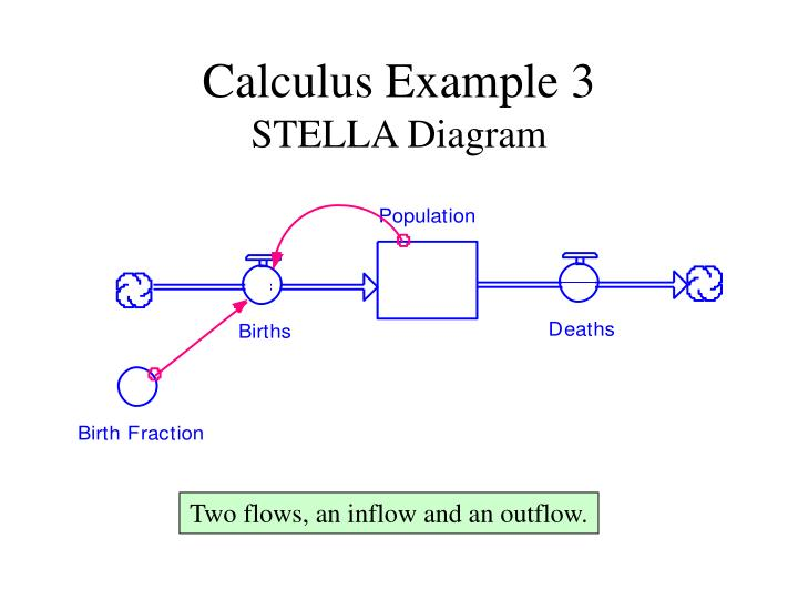 Calculus Example 3