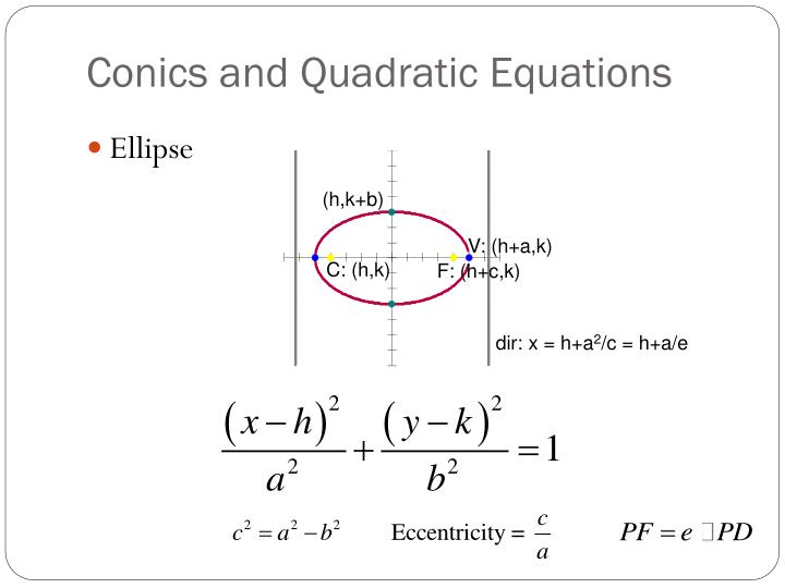 Conics and Quadratic Equations