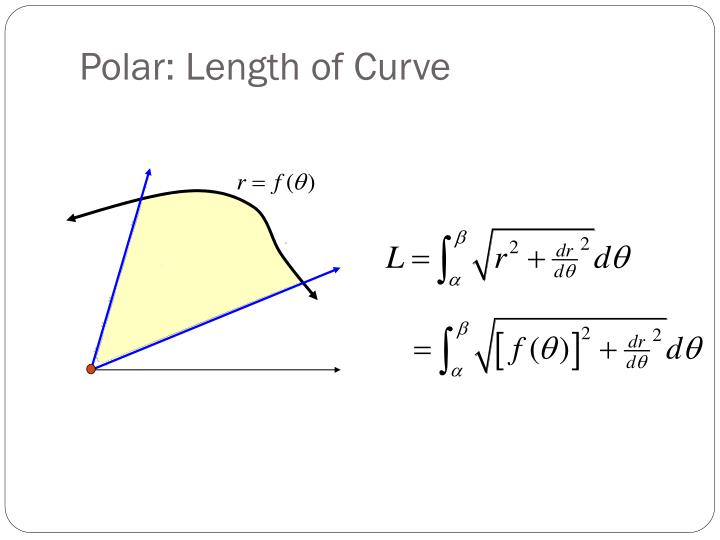Polar: Length of Curve
