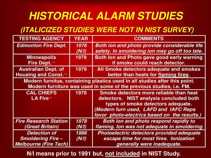 HISTORICAL ALARM STUDIES