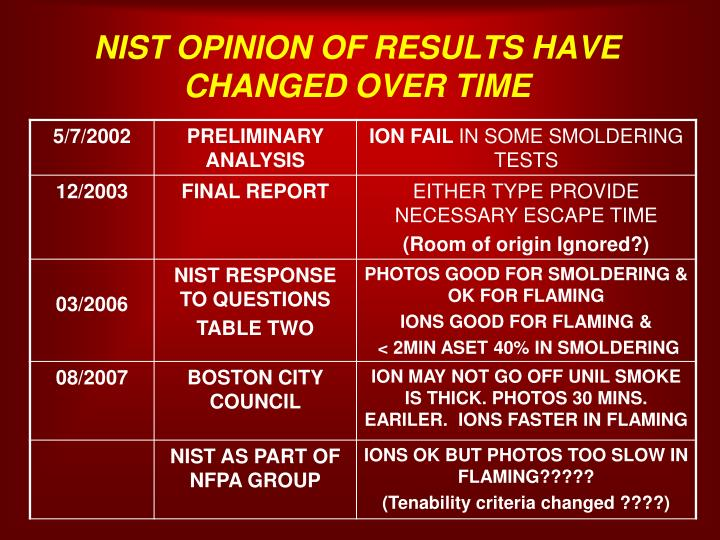 NIST OPINION OF RESULTS HAVE CHANGED OVER TIME