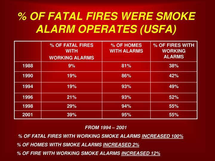 % OF FATAL FIRES WERE SMOKE ALARM OPERATES (USFA)