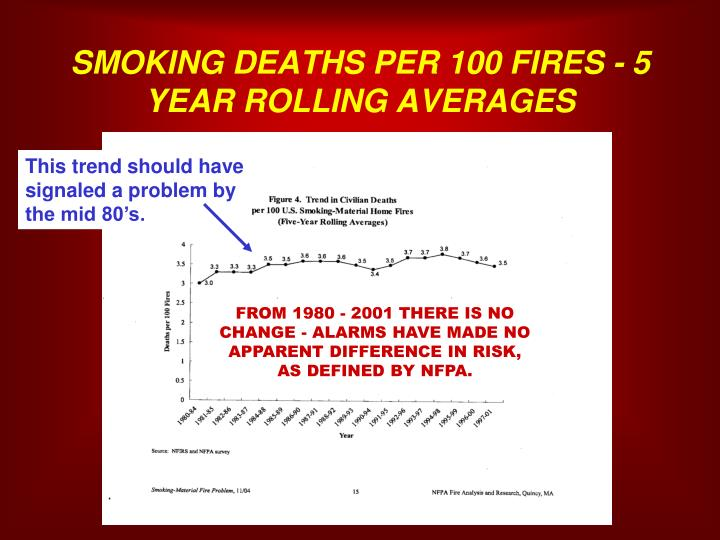 SMOKING DEATHS PER 100 FIRES - 5 YEAR ROLLING AVERAGES