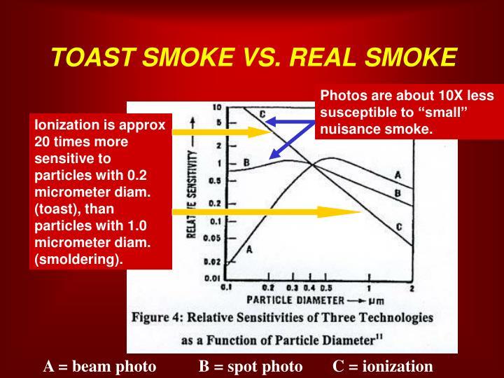 TOAST SMOKE VS. REAL SMOKE