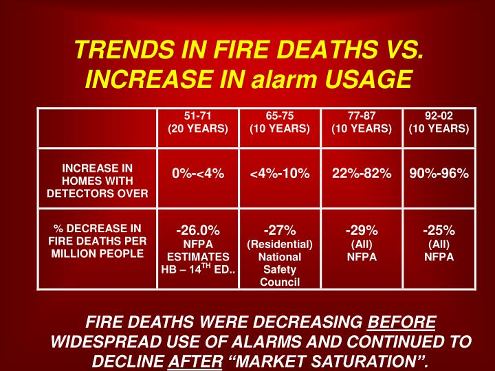 TRENDS IN FIRE DEATHS VS. INCREASE IN alarm USAGE