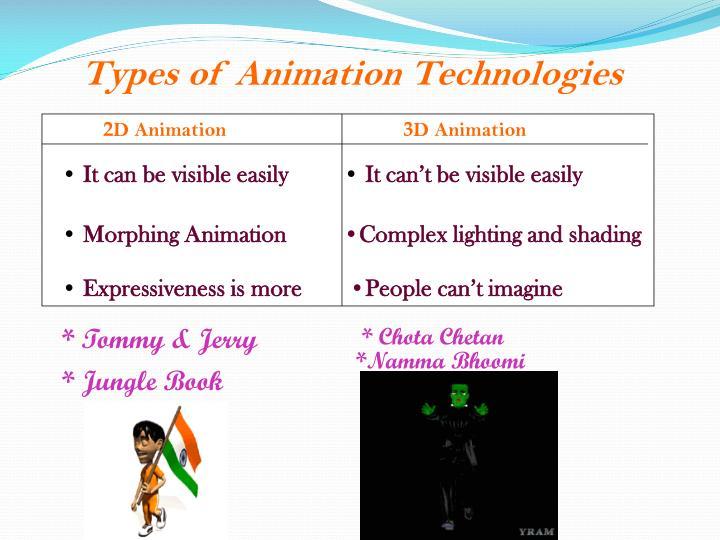 Types of Animation Technologies