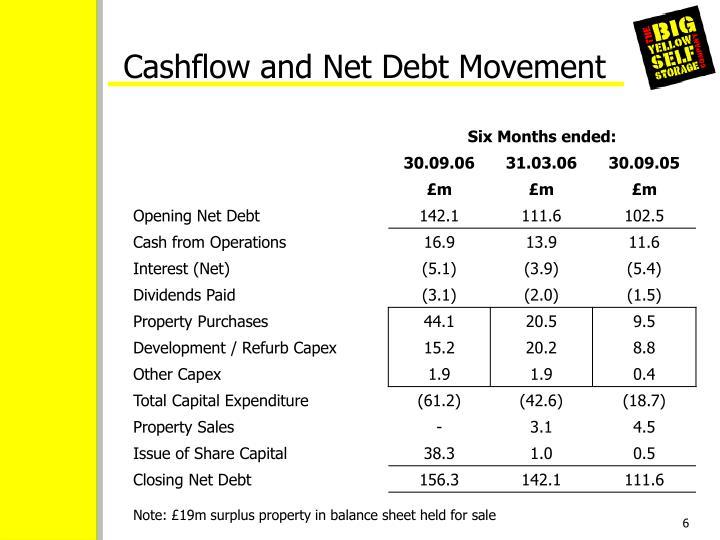 Cashflow and Net Debt Movement