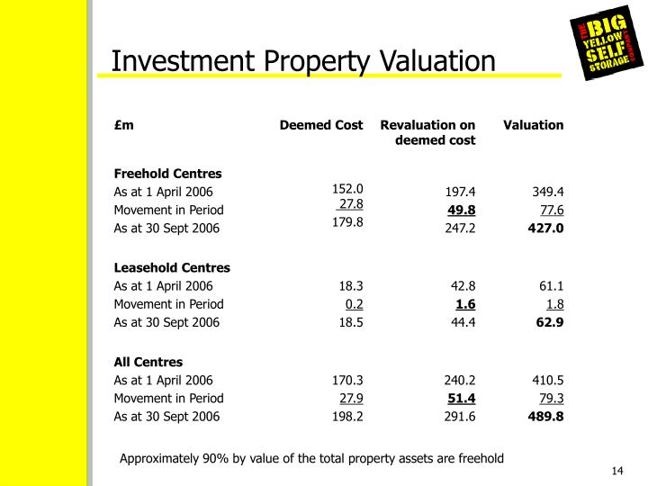 Investment Property Valuation