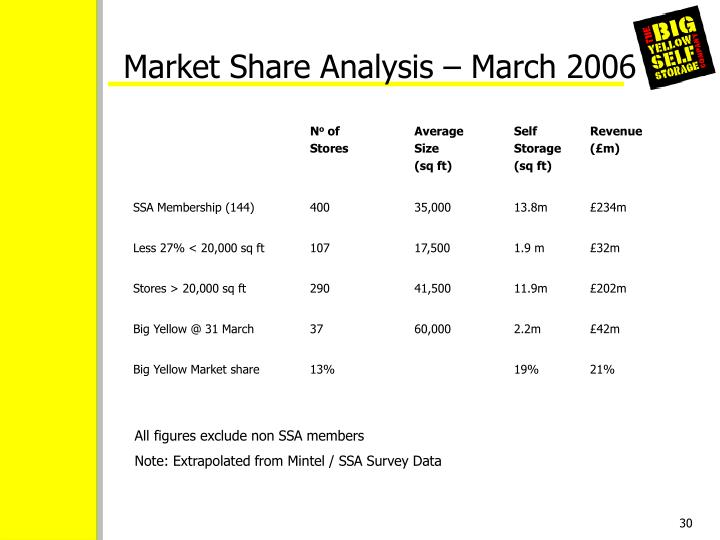 Market Share Analysis – March 2006