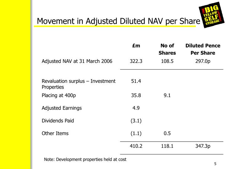 Movement in Adjusted Diluted NAV per Share