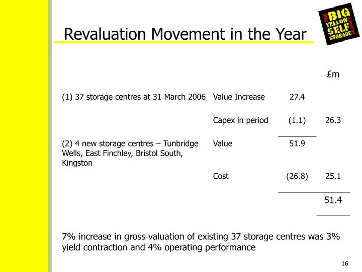 Revaluation Movement in the Year