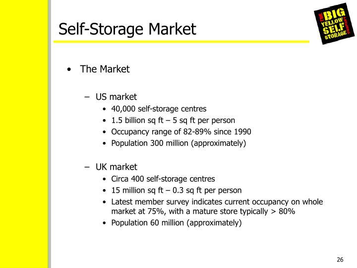 Self-Storage Market