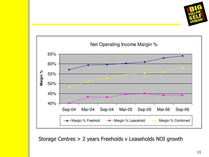 Storage Centres > 2 years Freeholds v Leaseholds NOI growth
