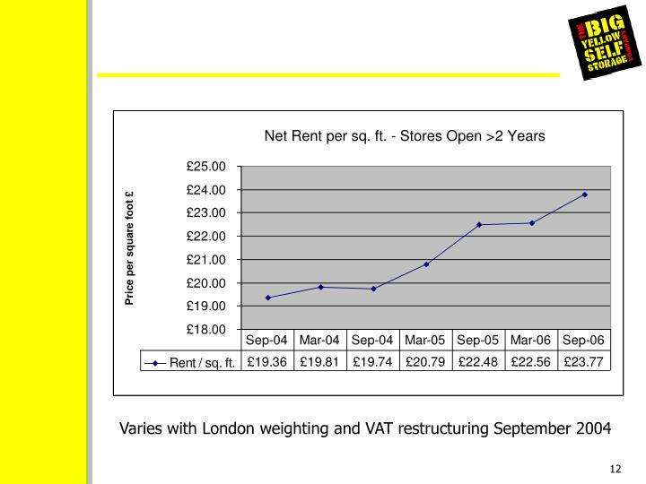 Varies with London weighting and VAT restructuring September 2004